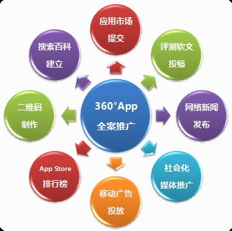 360度App全案推广