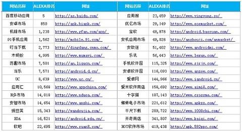 应用市场Alexa排名