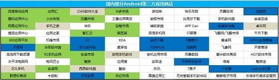 国内主流安卓应用市场