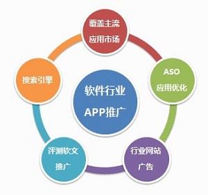 软件行业APP推广