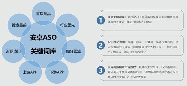 安卓应用商店aso关键词库建立