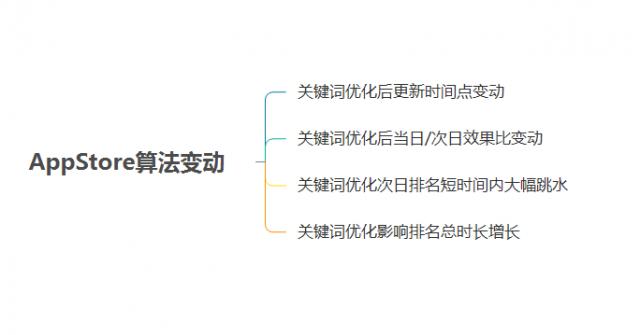 iOS-ASO优化-20180426