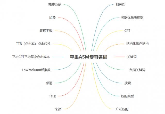 ios-ASM广告投放-20180425