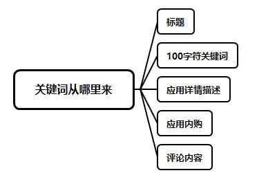 ios-aso搜索优化-20180411