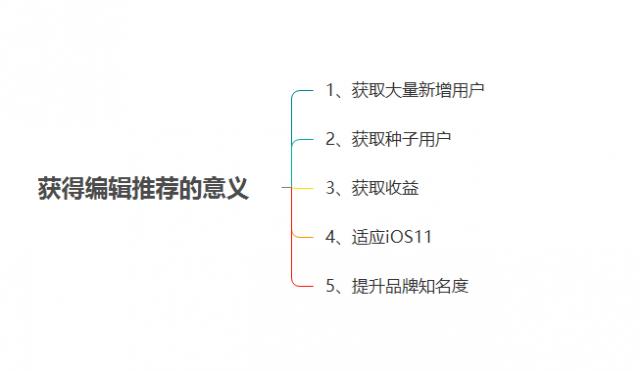 ios-APP推广-20180503
