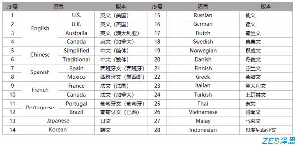 苹果appstore多语言版本