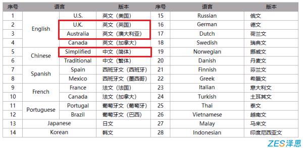 苹果28种本地化语言设置