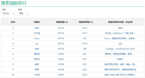 ASO搜索指数排行榜