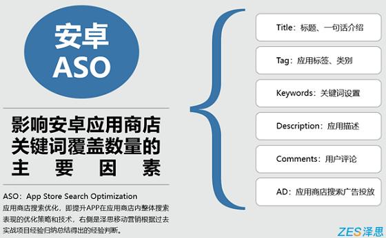 影响安卓应用商店aso关键词覆盖数量的主要因素