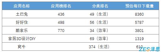 ASO竞品分析下载量预估