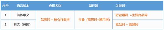 中文本地化ASO优化报告格式