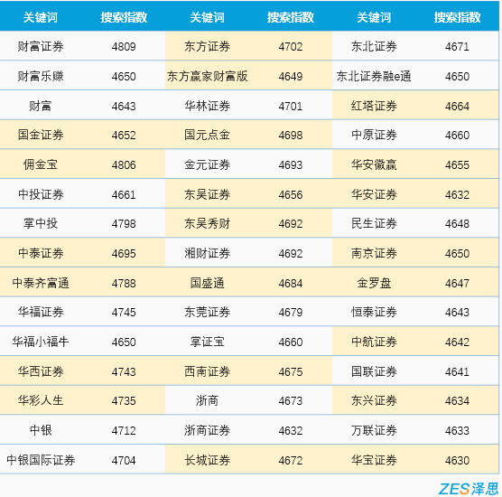 国内券商app苹果搜索指数排名2