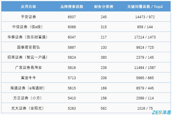 证券公司app财务分类榜排名