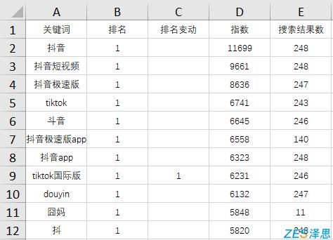抖音关键词列表数据