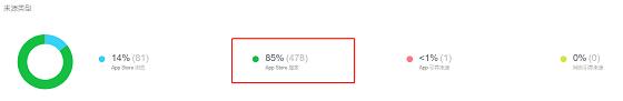 app流量来源