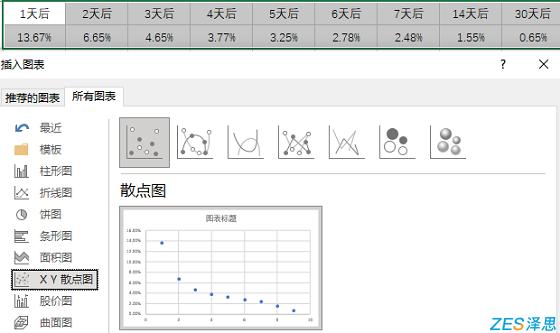 用户留存率xy散点图