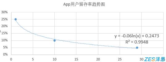 30天用户留存率预估方式